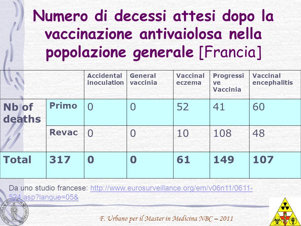 Numero di decessi attesi dopo la vaccinazione antivaiolosa nella popolazione generale [Francia]